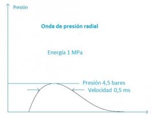 onda_radial